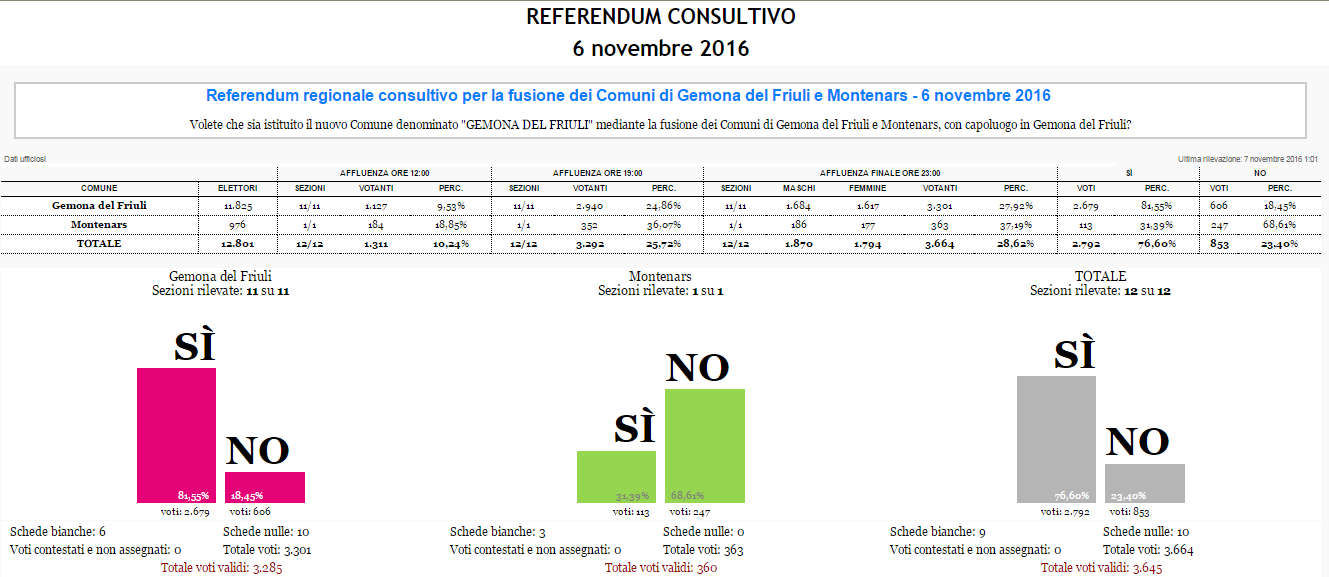 referendum-gemona-montenars